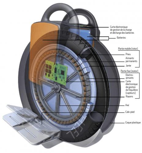 monocycle électrique schéma